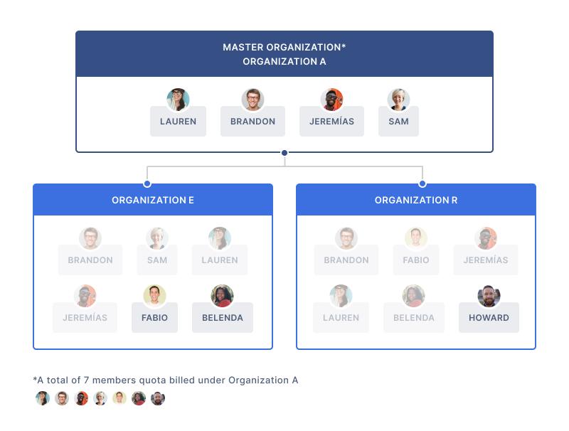 master organization graph description